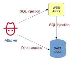 MySQL Zero-day by MySQL Security DBA