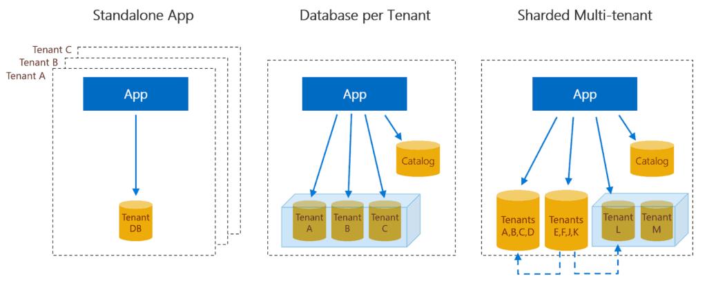 Multi Tenant Database
